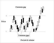Gap Chart Pattern Wikipedia