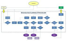 62 Meticulous Smt Process Flow Chart Pdf