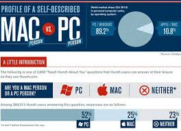 Combating Computer Infographics Mac Vs Pc