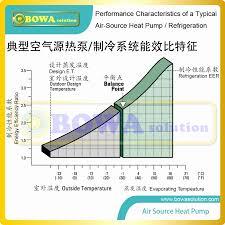 R414b Pressure Chart Pt Chart For 404a R404a Pressure Temperature Calculator
