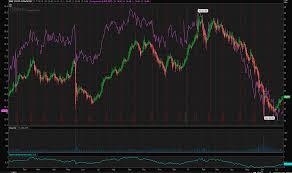 Ewz Stock Chart Brazil For The Long Run Ishares Msci Brazil Capped Etf