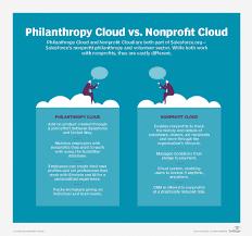 How Salesforce Orgs Philanthropy Cloud And Nonprofit Cloud