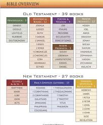 Bible Charts Rose Book Of Bible Charts Maps And Time Lines6 Bible