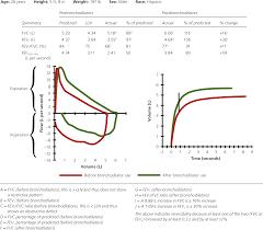 Pathophysiology Of Emphysema Flow Chart A Stepwise Approach To The Interpretation Of Pulmonary