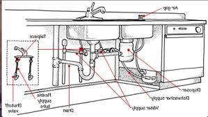 Double Bowl Single Drain  Nafuu Classic HardwareSingle Drain Kitchen Sink Plumbing