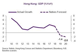 Hong Kongs Economy Is In Danger Of Further Contraction