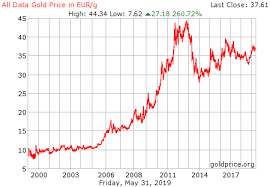 Gold Chart In Euro Gold Price Euros Gram Trade Btc Online