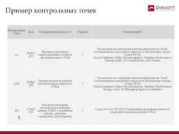 Требования к формулированию целей развития online presentation Пример контрольных точек Контрольная Дата точка Оценка Комментарий 7 Руководство по настройке производительности Том2 Оптимизация и настройка запросов