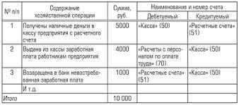 Букмекерская контора бухгалтерский учет