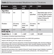 Jardiance Dosage Chart Insulin A 2014 Primer Part 1 2014 08 01 Ahc Media