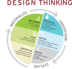 Design Thinking Process Design Thinking Process Tennessee Arts Commission