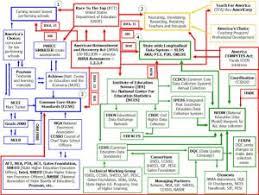 Common Core Chart