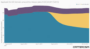 Ios Adoption Chart Ios 9 Adoption Expected To Be Faster Than Ios 8