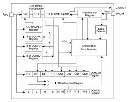 dali emergency lighting wiring diagram wiring diagrams designing wired lighting control works digikey