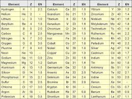 NEW PERIODIC TABLE LIST OF NAMES IN ORDER | Periodic