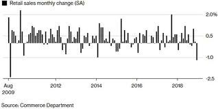 Monthly Retail Sales Chart Retail Sales Data That Sowed Panic Among Investors Could Be