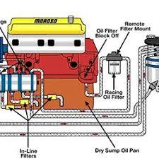 diesel injector diagram pearltrees dry sump diagram
