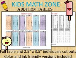 Math Facts Chart