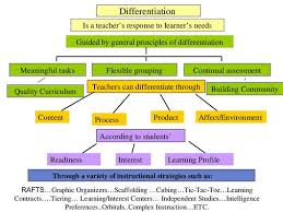 Differentiation Hms Instructional Coaching Website