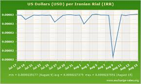 Toman To Dollar Chart Iran Dollar Rate Semi Decent