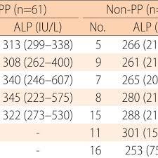 Comparison Of Serum Alkaline Phosphatase Levels According To