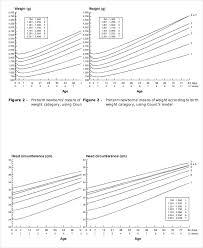 Newborn Development Chart Week By Week Newborn Baby Growth Chart Template 7 Free Pdf Documents