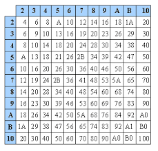 Base 3 Number System Chart Why A Base 10 Number System Ideonexus Com