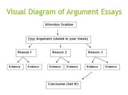 argument basic argument structure diagram