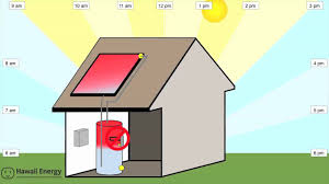 How Do Hot Water Heaters Work How Solar Water Heater Works Youtube