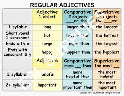 Superlatives Chart Do Your Students Struggle With Comparative And Superlative