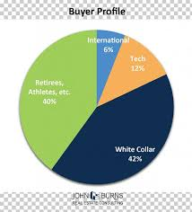 Pie Chart Graph Of A Function Circle Png Clipart Average