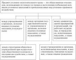 Уголовное право в системе отраслей российского курсовая закачать Уголовное право в системе отраслей российского курсовая