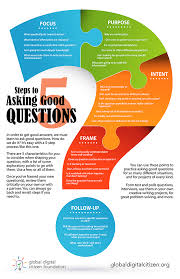 use these steps to learn how to ask good questions infographic 5 steps asking good questions