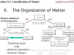 Organization Of Matter Flow Chart Matter Its Organization Classification