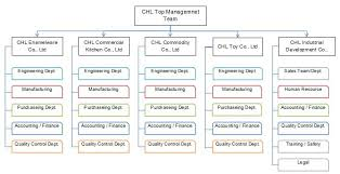 Commercial Kitchen Organizational Chart Kitchen Organization Chart Download Best Picture Of Chart