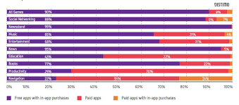 Chart Making App So How Much Are The Top Ios And Android Apps Making