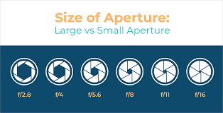 Aperture Value Chart What Is F Stop How It Works And How To Use It In Photography