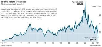 Omurtlak18 General Motors Stock Prices