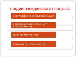 КЭП Щёлково  Стадии гражданского процесса
