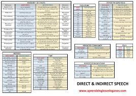 Reported Speech Chart Profesor De Ingles En Leganes