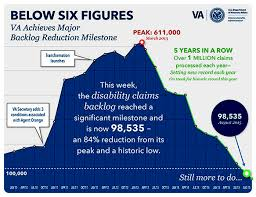 Va Cuts Disability Claims Backlog Below 100 000 Government