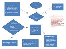 Standardizing The Care Of Occupational Blood Borne Pathogen