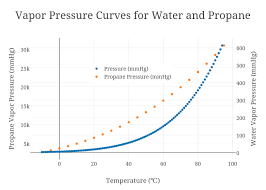 Water Vapor Pressure Chart Vapor Pressure Chart Of Water Www Bedowntowndaytona Com