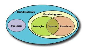 Venn Diagram Quadrilaterals Finding The Area Of Trapezoids National Council Of Teachers Of