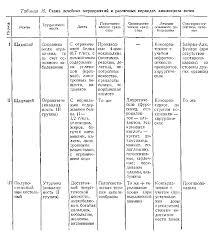 Реферат Хронический пиелонефрит Амилоидоз почек com  Амилоидоз почек