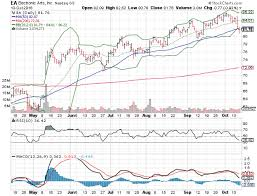 Jcpenney Stock Price Chart 3 Big Stock Charts Electronic Arts Inc Ea J C Penney