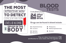 Drug Test Detection Chart Drug Testing Methods And Timeline For The Top 8 Most Abused