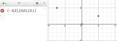 X And Y Graph Maker Plotting Points Desmos