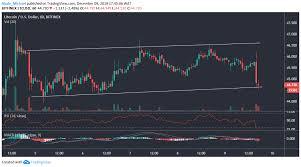 Litecoin Chart Aud Litecoin Ltc Price Analysis Ltc Corrects 2 68 Loss But