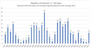 Dynasty Trade Value Chart July Positive Developments Rolling Into September Nasdaq
